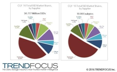 Лидером рынка SSD является Samsung