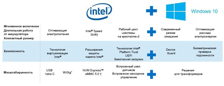 Знакомьтесь, процессор Intel Core 6-го поколения (Skylake) - 13