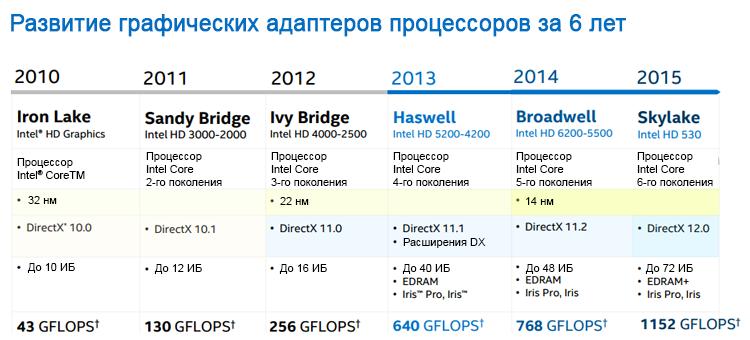 Знакомьтесь, процессор Intel Core 6-го поколения (Skylake) - 7