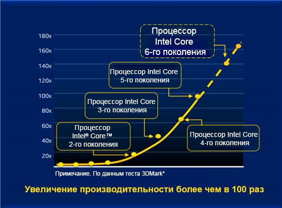 Знакомьтесь, процессор Intel Core 6-го поколения (Skylake) - 8