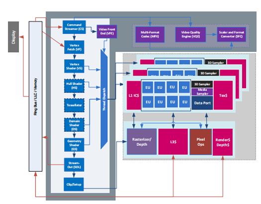 Знакомьтесь, процессор Intel Core 6-го поколения (Skylake) - 9