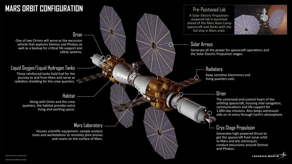Lockheed Martin: мы планируем отправить людей на орбиту Марса к 2028 году - 3