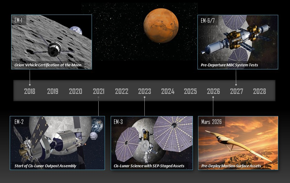 Lockheed Martin: мы планируем отправить людей на орбиту Марса к 2028 году - 4