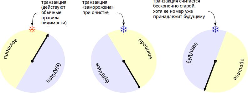 счетчик транзакций в PostgreSQL