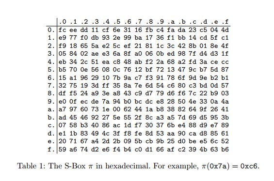 Дайджест последних достижений в области криптографии. Выпуск нулевой - 3