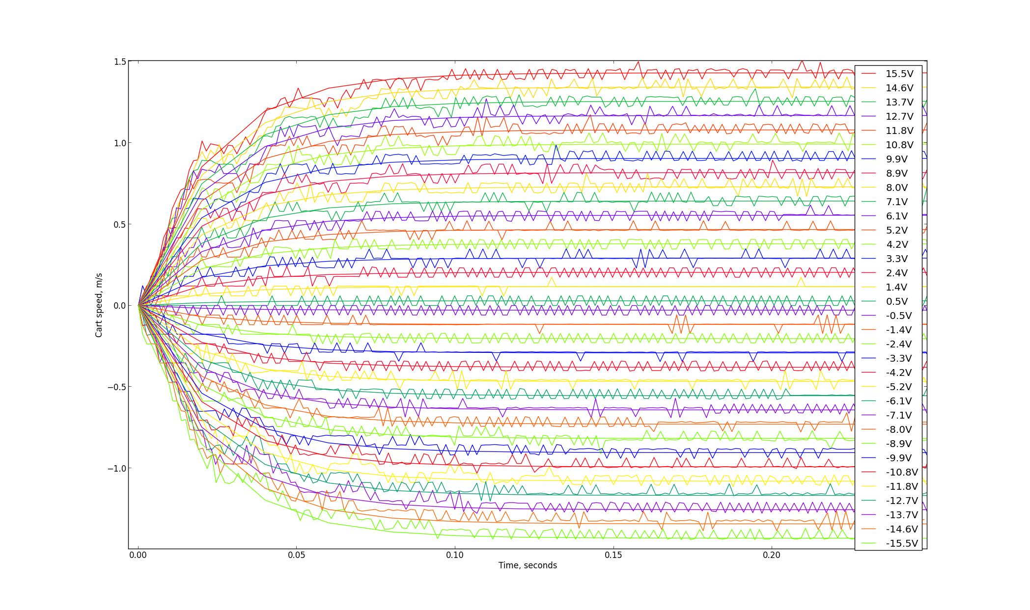Разжёвываем линейно-квадратичный регулятор для управления перевёрнутым маятником - 2