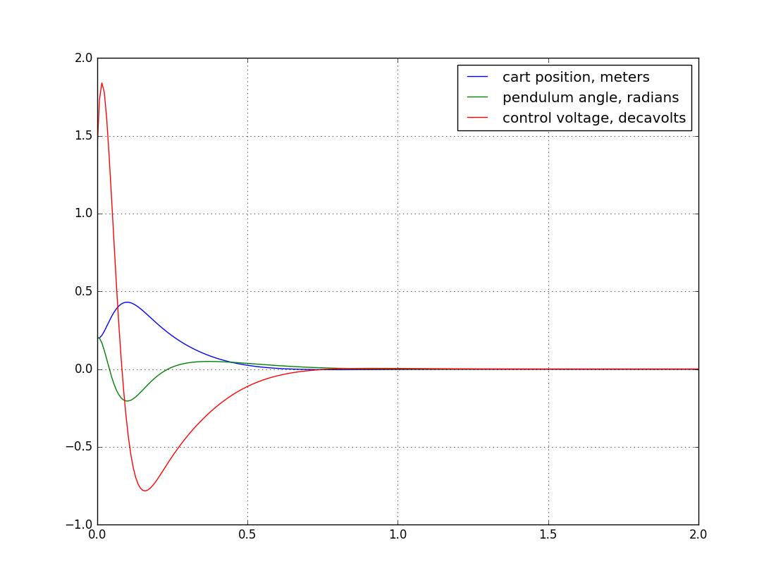Разжёвываем линейно-квадратичный регулятор для управления перевёрнутым маятником - 23