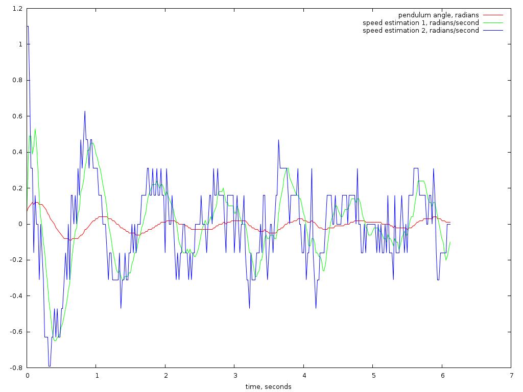 Разжёвываем линейно-квадратичный регулятор для управления перевёрнутым маятником - 24