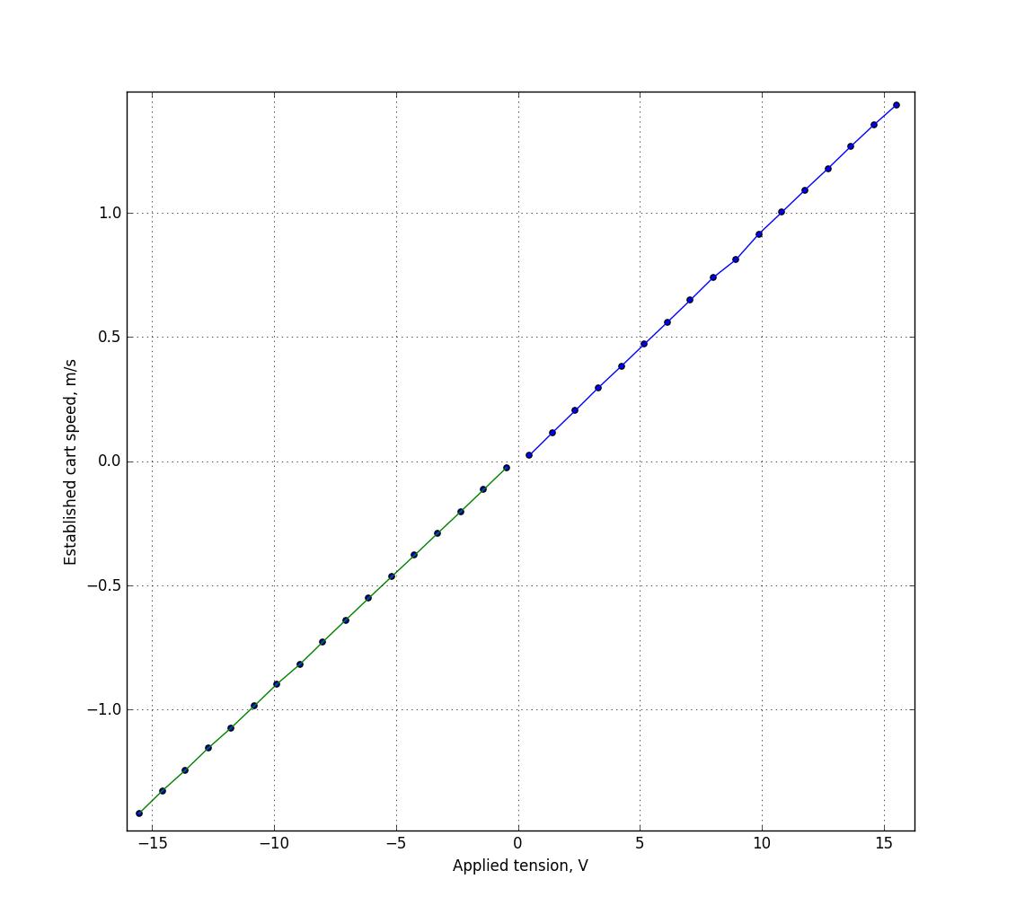 Разжёвываем линейно-квадратичный регулятор для управления перевёрнутым маятником - 3