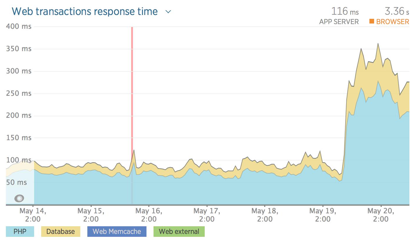 web transactions response time
