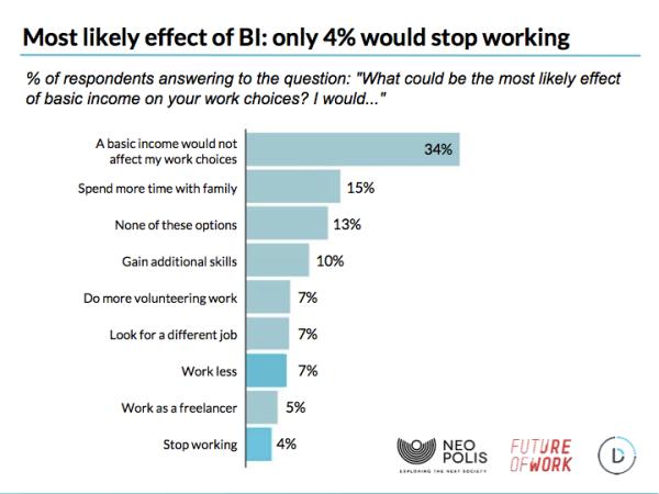 64% европейцев поддерживают идею безусловного основного дохода - 4