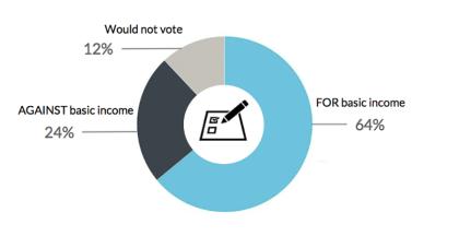 64% европейцев поддерживают идею безусловного основного дохода - 1
