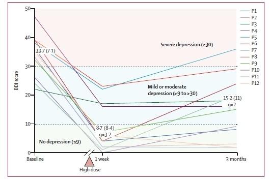 Нетрадиционные антидепрессанты - 2