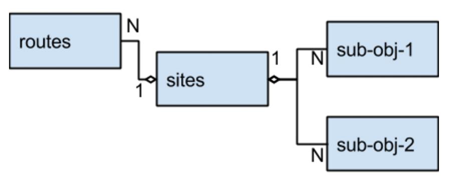 MySQL – это лучшая NoSQL-система - 1