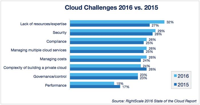 Немного о трендах в сфере «облачной» безопасности - 2