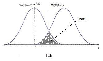 Применение статистических критериев при решении задач обнаружения в радиотехнике - 3