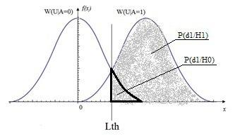 Применение статистических критериев при решении задач обнаружения в радиотехнике - 4