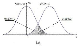 Применение статистических критериев при решении задач обнаружения в радиотехнике - 1