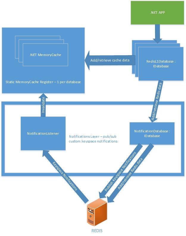Создание in-memory кэша первого уровня для .NET-клиентов StackExchange.Redis - 2