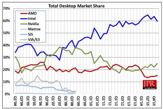Аналитики Jon Peddie Research подвели итоги первого квартала 2016 года на рынке графических решений для ПК