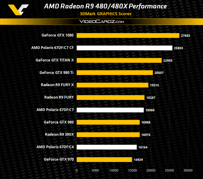 Видеокарта Radeon R9 480X будет производительнее R9 390X