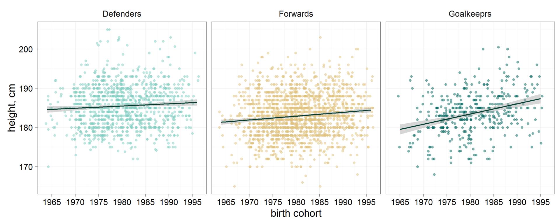 Рост хоккеистов: анализируем данные всех чемпионатов мира в текущем веке - 7