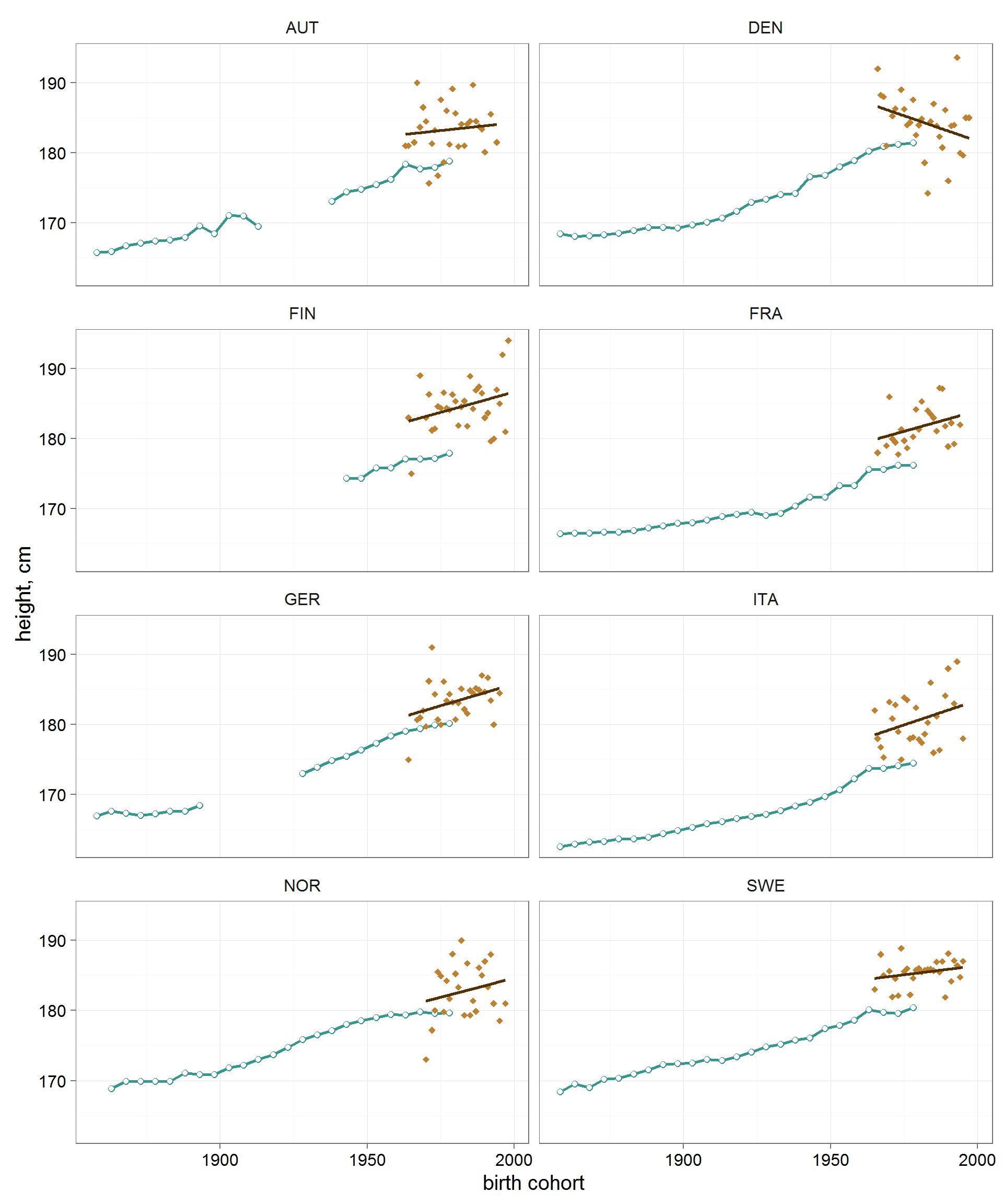 Рост хоккеистов: анализируем данные всех чемпионатов мира в текущем веке - 8