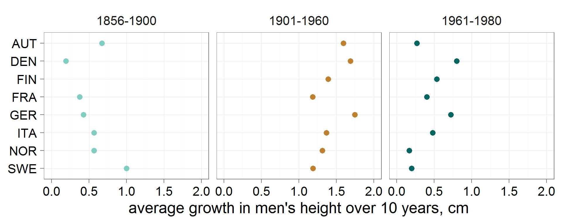 Рост хоккеистов: анализируем данные всех чемпионатов мира в текущем веке - 9