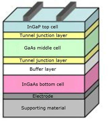 В Sharp настроены продолжать разработку, чтобы расширить область применения многослойных солнечных батарей