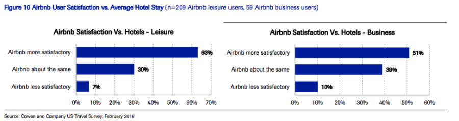Угроза из интернета: Почему аналитики с Уолл-стрит считают Airbnb «убийцей» отельного бизнеса - 2