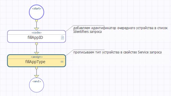 Push-уведомления на Android в InterSystems Ensemble на примере Штрафов ГИБДД - 5