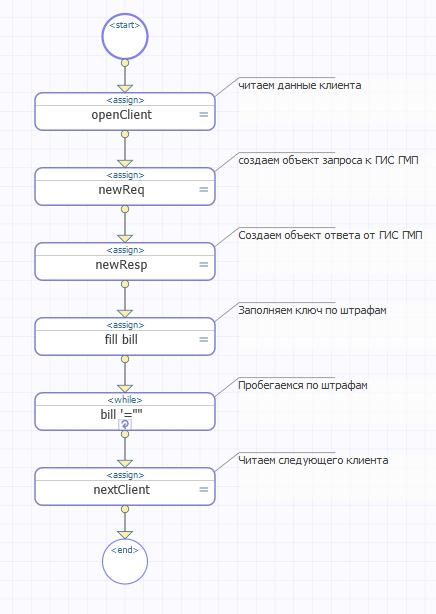 Push-уведомления на Android в InterSystems Ensemble на примере Штрафов ГИБДД - 8