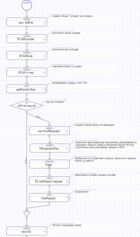 Push-уведомления на Android в InterSystems Ensemble на примере Штрафов ГИБДД - 9
