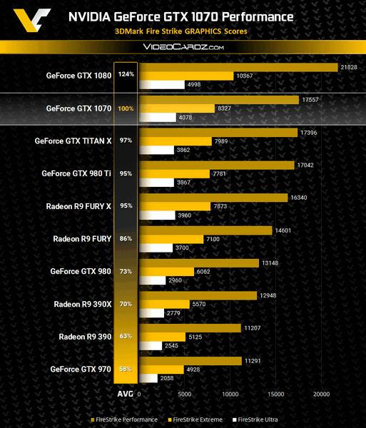 Первые тесты показывают, что видеокарта GeForce GTX 1070 действительно опережает GTX Titan X и почти вдвое обходит GTX 970 - 1