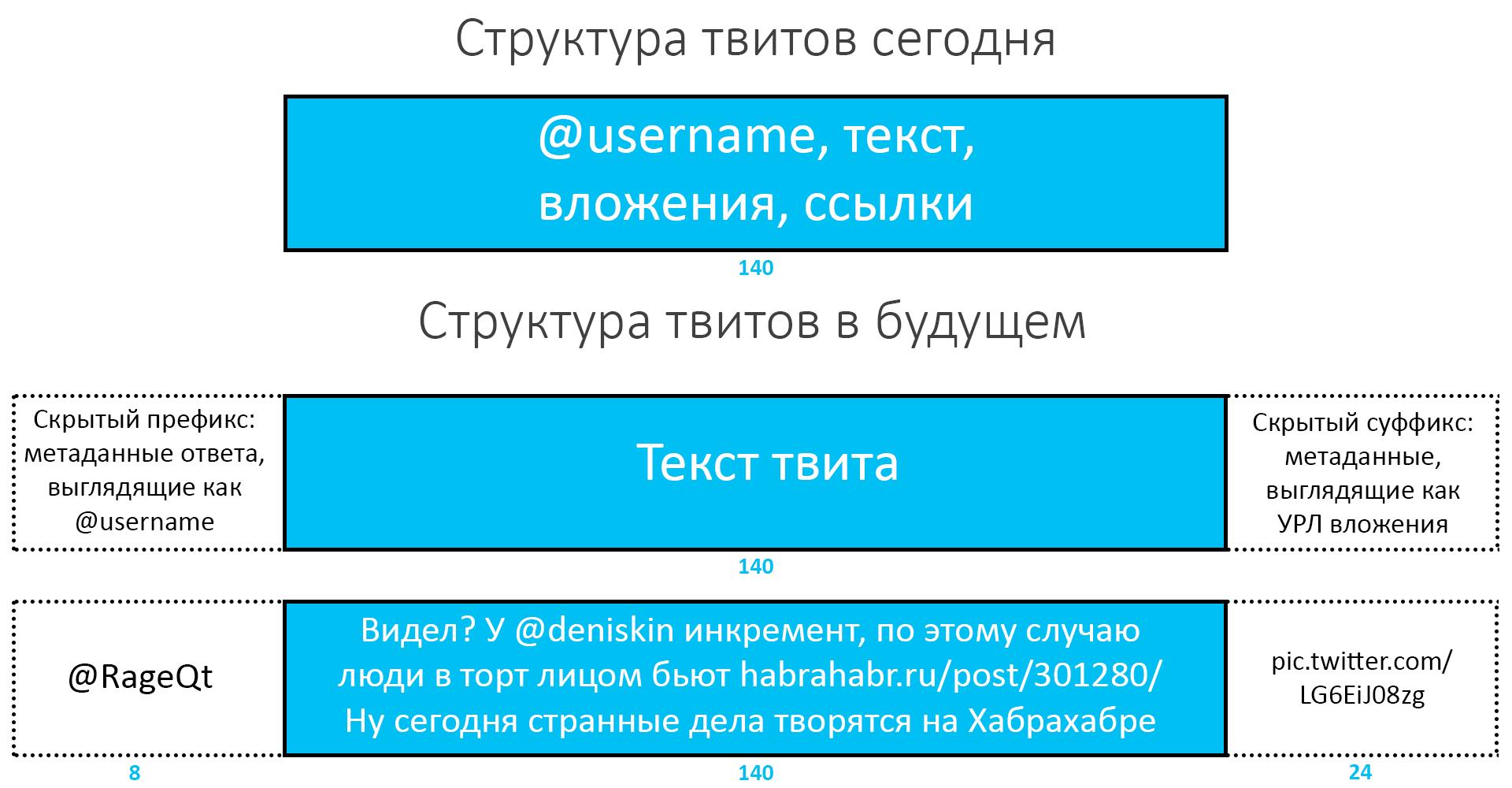 Теперь официально: Twitter увеличит размер сообщений, перестав учитывать ссылки и упоминания - 1