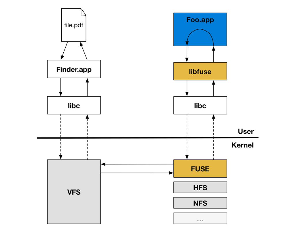 Dropbox объяснил, почему внедряется в ядро операционной системы - 2