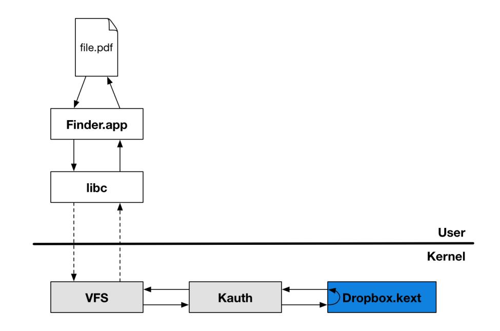 Dropbox объяснил, почему внедряется в ядро операционной системы - 4