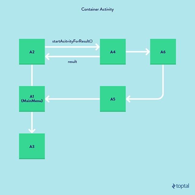 Краткое руководство по созданию навигации на основе фрагментов - 2