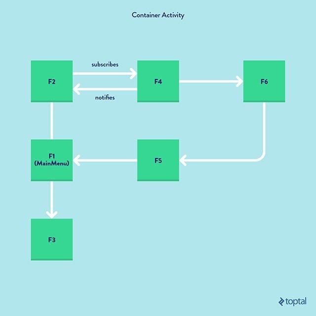 Краткое руководство по созданию навигации на основе фрагментов - 4