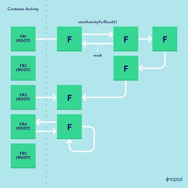 Краткое руководство по созданию навигации на основе фрагментов - 5