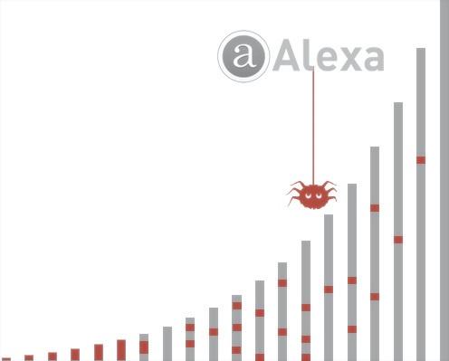 Так ли безопасны «топовые» сайты: исследуем рейтинг Alexa - 1