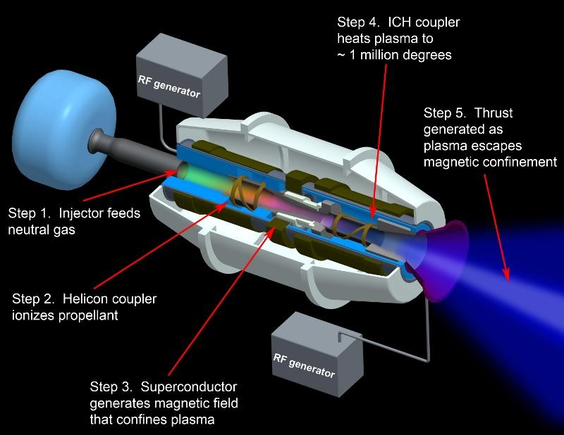 В России сделают плазменный ракетный двигатель для освоения дальнего космоса - 2