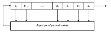 Методы генерация случайных чисел с равномерным законом распределения. Часть 1 - 2
