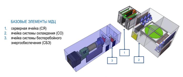 Модульные дата-центры: ЦОД IaaS-провайдера «ИТ-ГРАД» - 2