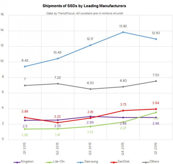 На втором месте находится компания SanDisk с 12,8%