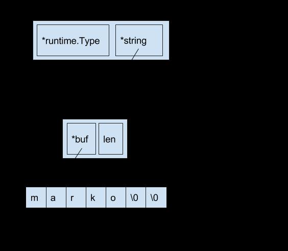 Профилирование и оптимизация программ на Go - 11