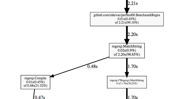 Профилирование и оптимизация программ на Go - 3