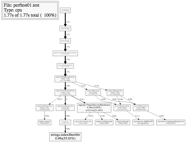 Профилирование и оптимизация программ на Go - 4