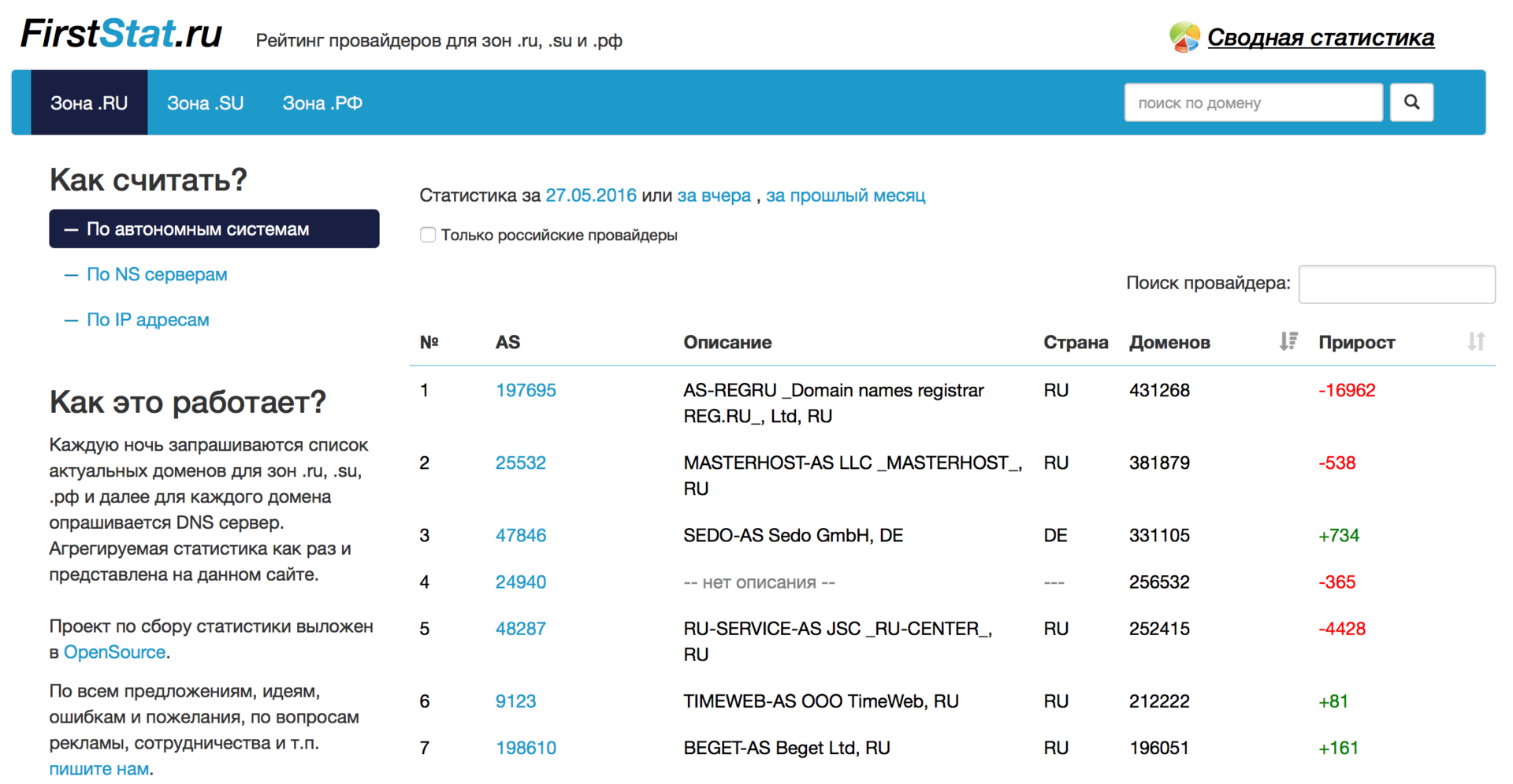 Статистика распределения доменов по AS, IP, NS, MX и прочим параметрам - 3