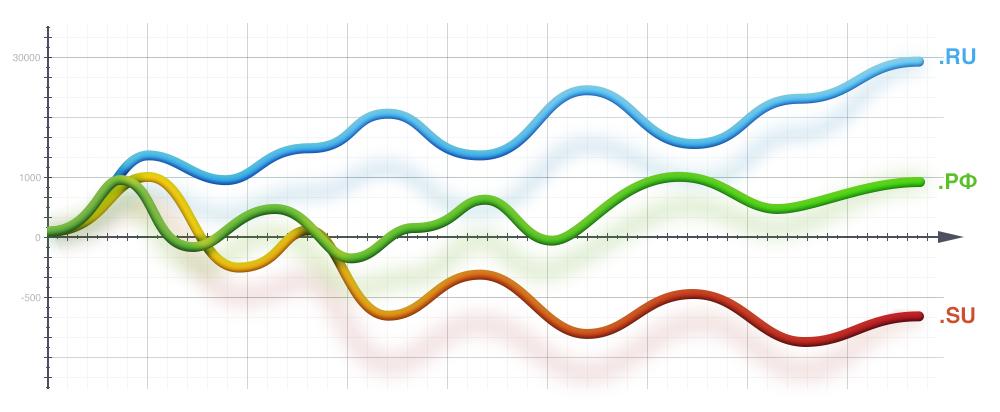 Статистика распределения доменов по AS, IP, NS, MX и прочим параметрам - 1
